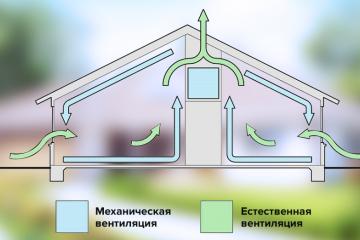 Естественная и принудительная вытяжная вентиляции в частном доме