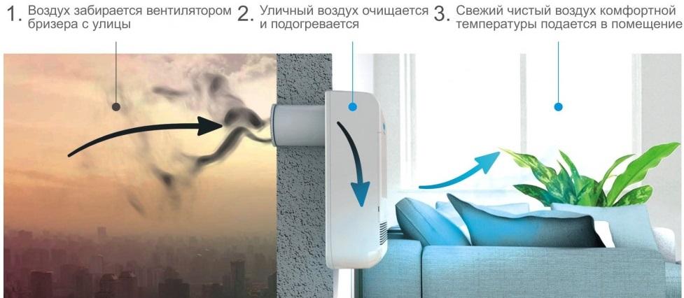 приточная вентиляция