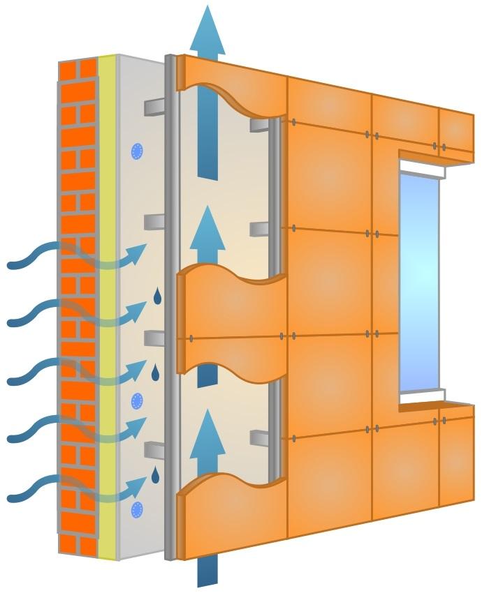 ventiliruyemyy fasad